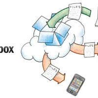 Host Your Blog Images with Dropbox
